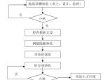 基础工程监理细则(共21)