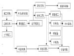 北京地铁八通线施工组织设计(142页)