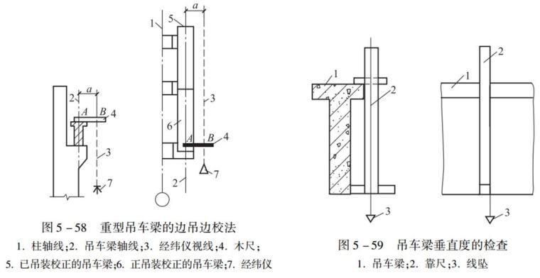 建筑工程施工结构安装工程施工技术培训讲义PPT(144页)