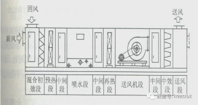 中央空调末端设备分类与应用_9
