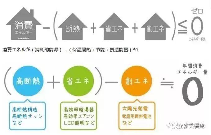 日本的零能耗住宅,已经先进到什么程度?实拍告诉你_4