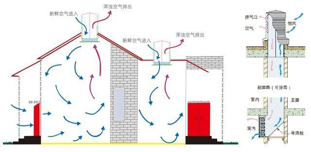 导光管自然通风系统