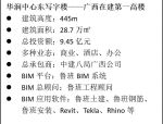 【BIM案例】BIM在广西第一高楼——华润东项目中的应用