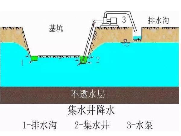 工程建设——基坑开挖地下水处理要点汇总