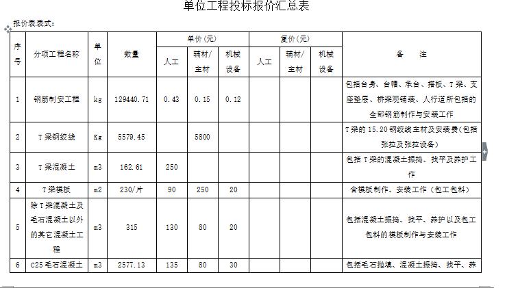 [贵州]某桥梁工程劳务分包招标文件(共8页)
