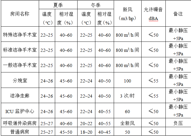 暖通工程设计书资料下载-[北京]医院新建大楼暖通工程方案设计说明