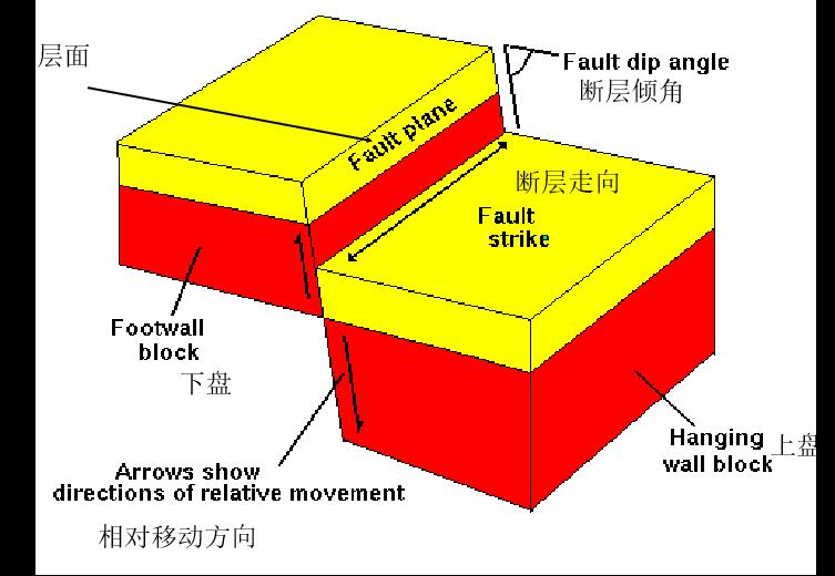 环境岩土工程学之七放射性有害废物的处置(PPT,28页)-地质构造