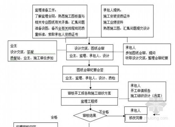 超高层医院建设工程监理实施细则(流程丰富)