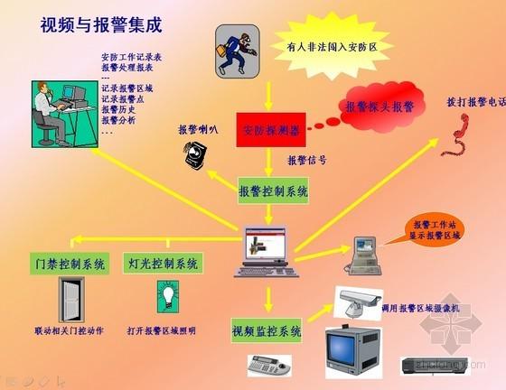 知名公司弱电系统技术及设计要点培训(含多图)