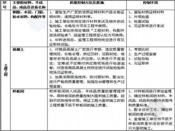 [河北]住宅工程监理规划(框架结构)