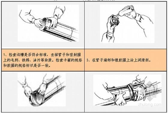 [广东]28万平超高综合体给排水专业施工方案