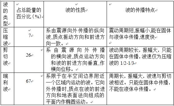 常用建筑地基基础处理方法简介Word版(共21页)_1