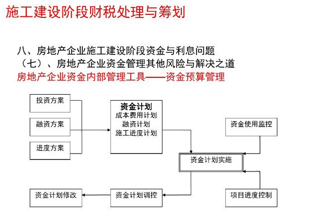 房地产企业全程财税处理与筹划讲解(附案例)_4