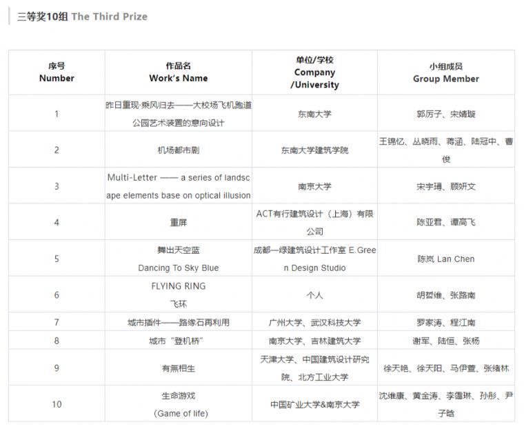 南京大校场·国际青年设计师大赛东南大学夺冠!_4