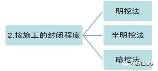 分离式独立双洞结构隧道施工_8