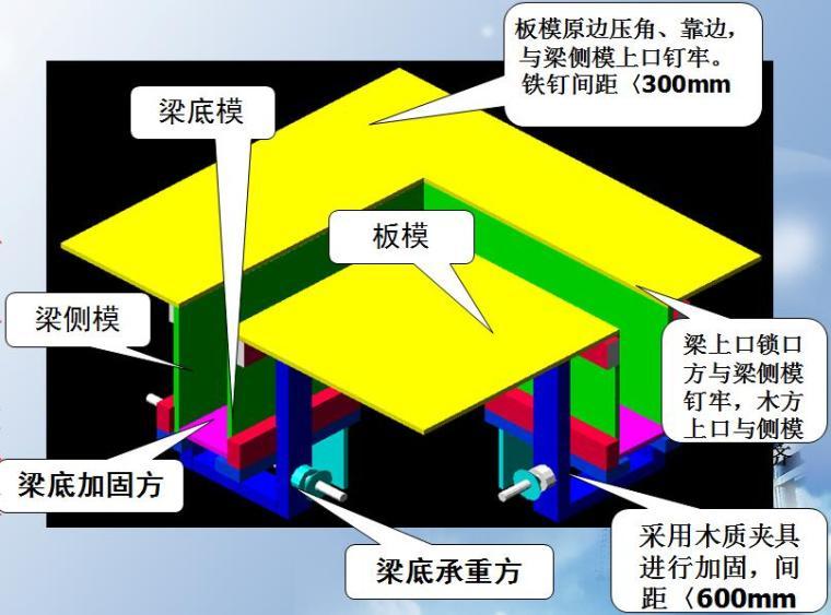 [安徽]住宅楼工程模板施工技术交底汇报PPT(附图较多)