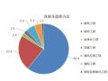 [北京]2017年3月建设材料厂商报价信息(品牌市场价,造价指标)