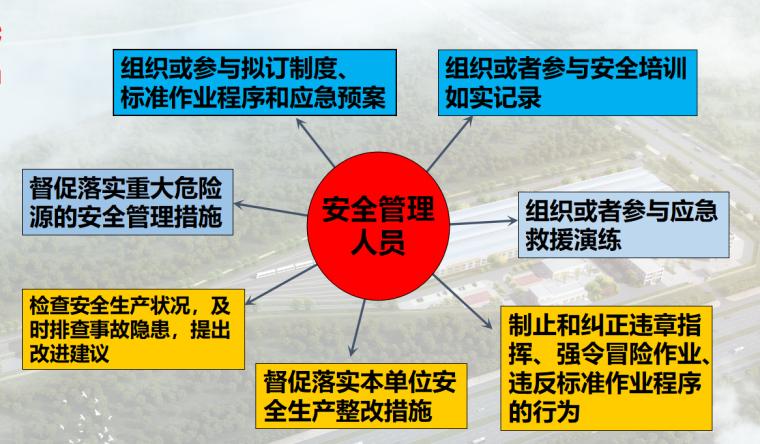 【中煤集团】安全管理培训(共90页)_1