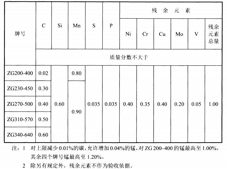 NBT35045-2014水电工程钢闸门制造安装及验收规范-5一般工程用铸造碳钢件的化学成分