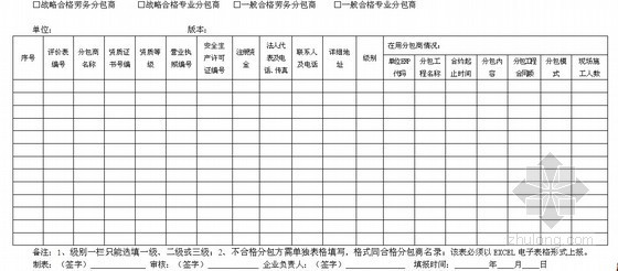 大型建筑施工企业绩效管理手册记录表汇编(261页)