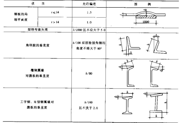 钢结构设计手册_7