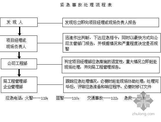 天津某高层住宅群职业健康安全管理方案