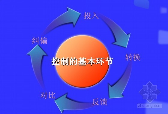 """项目建设过程""""四控、两管、一协调""""管理模式培训讲义"""