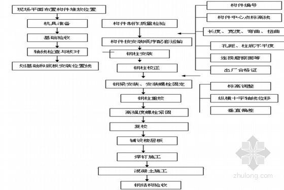 [广东]豪华大酒店钢结构工程施工方案