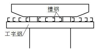 土地整理施工组织设计(渡槽 渠道)