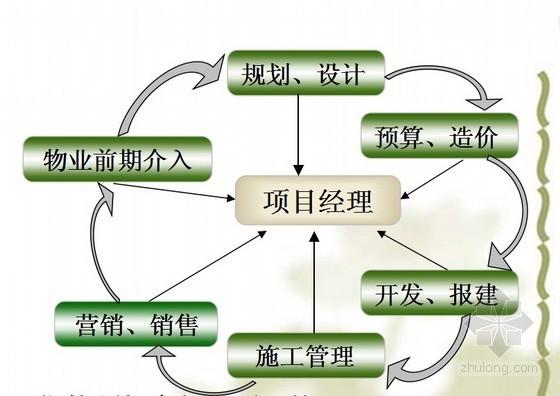 知名房企地产项目建设中的精细化管理报告(图文并茂)