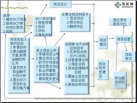 隧道项目投资协议演讲稿(BOT项目)