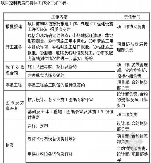 [长春]国际社区项目工程管理策划报告(进度/质量/安全)图表丰富146页