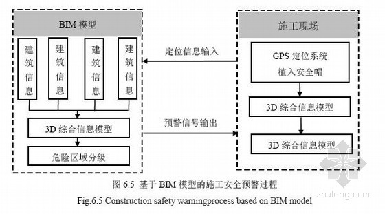 超高层建筑施工安全预警管理研究93页(硕士)