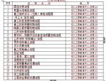 【光耀集团】精装修工程管理指导书(共68页)