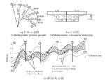 高墩小半径曲线梁桥支撑及基础力学性能研究