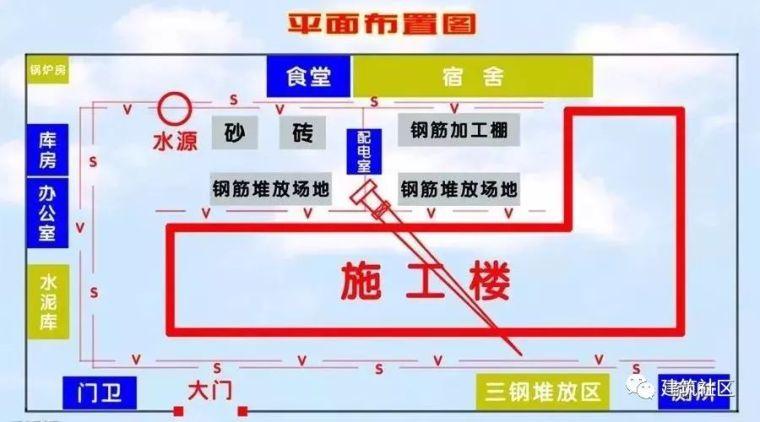施工现场平面布置图你不得不懂的知识
