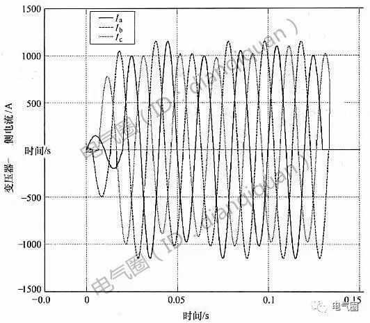 [案例分析]从6kV中压侧故障录波看低压开关柜事故_3