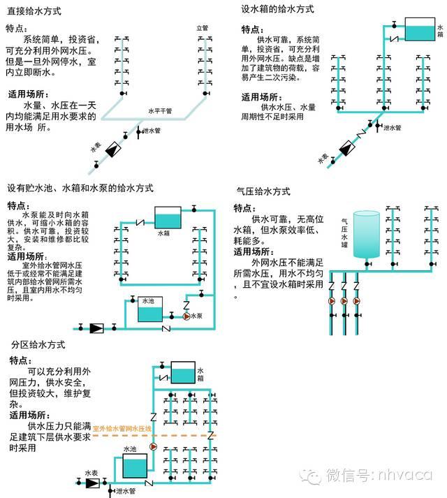给排水、消防与热水系统图文简介_14