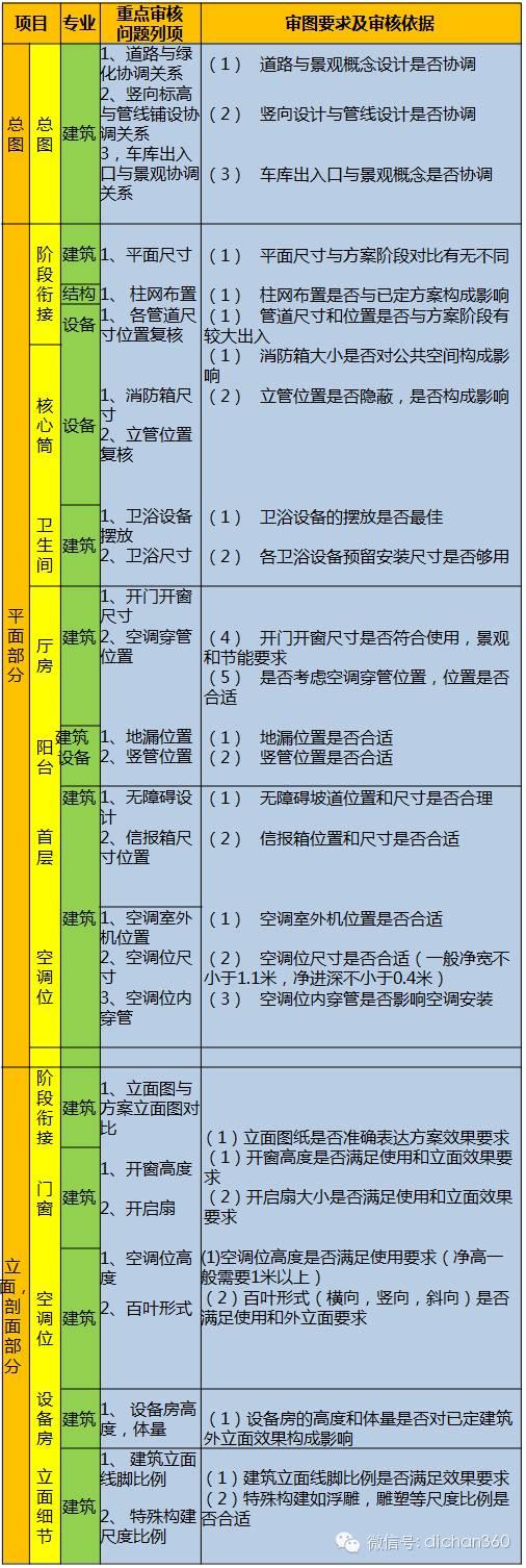 199个审核项!万科规划设计全过程重点问题审核表,真全!_2