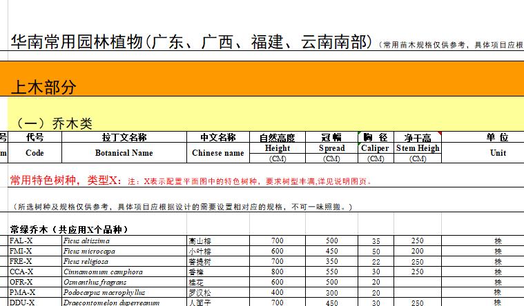 景观植物设计|华南常用园林植物苗木表(广东、广西、福建、云南南部)
