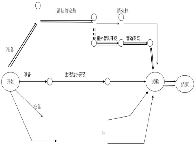 [重庆]市政管网给排水管道施工方案(48页)