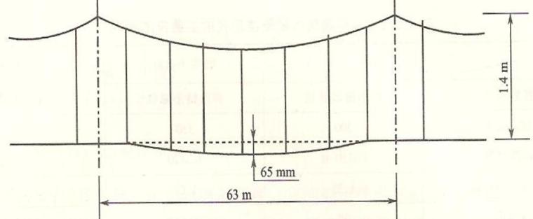 高速铁路接触网悬挂形式及其主要技术参数