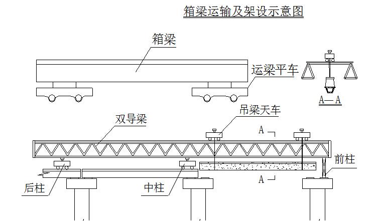 高速公路扩建工程大桥、特大桥总体开工报告