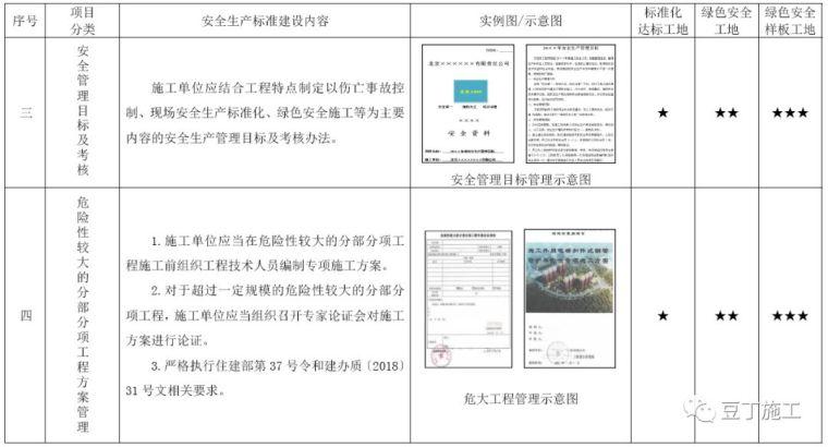 考评验收都看它!2019版施工现场标准化管理图集发布_4