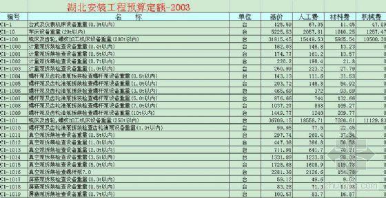 湖北安装工程预算定额-2003