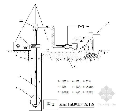 [辽宁]市政工程车站降水施工专项方案(管井法)