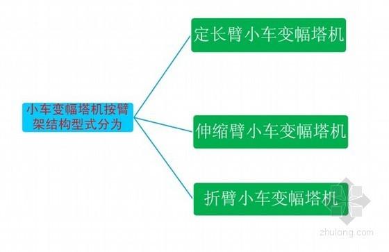 建筑工程塔式起重机施工安全技术讲解(附图)