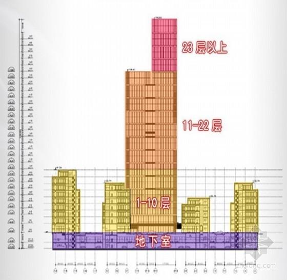 [上海]高层框架双核心筒结构综合楼总承包工程施工组织设计(附图丰富)