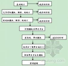 江苏某原料贮运筒仓施工组织设计[钢筋混凝土筒仓]