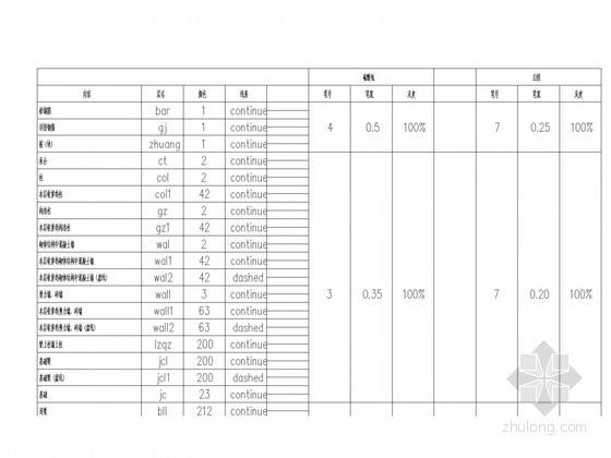 上海甲级设计院制图标准图层